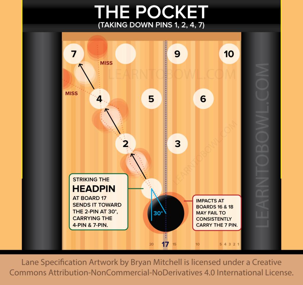 online academy bowling lane dimensions diagram bowling pin setup diagram